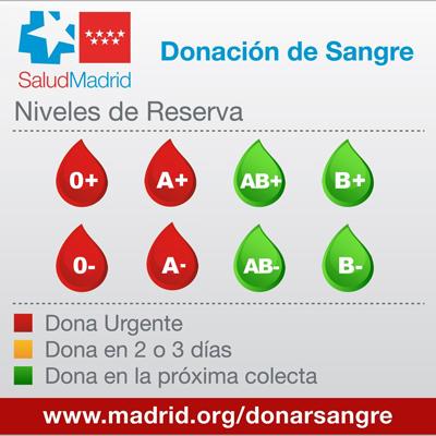 SangreGrafico20118
